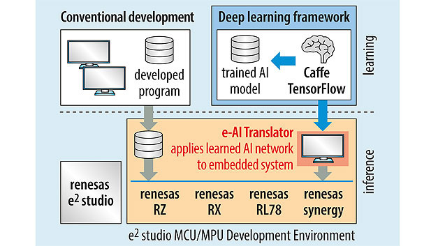 Fig. 4. The e-AI development environment transfers a trained deep neural network to a microcontroller.