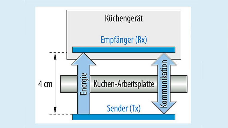 Bild 1. Prinzip der kontaktlosen Energieübertragung, wie es für Wireless-Power-Küchensysteme eingesetzt werden soll.
