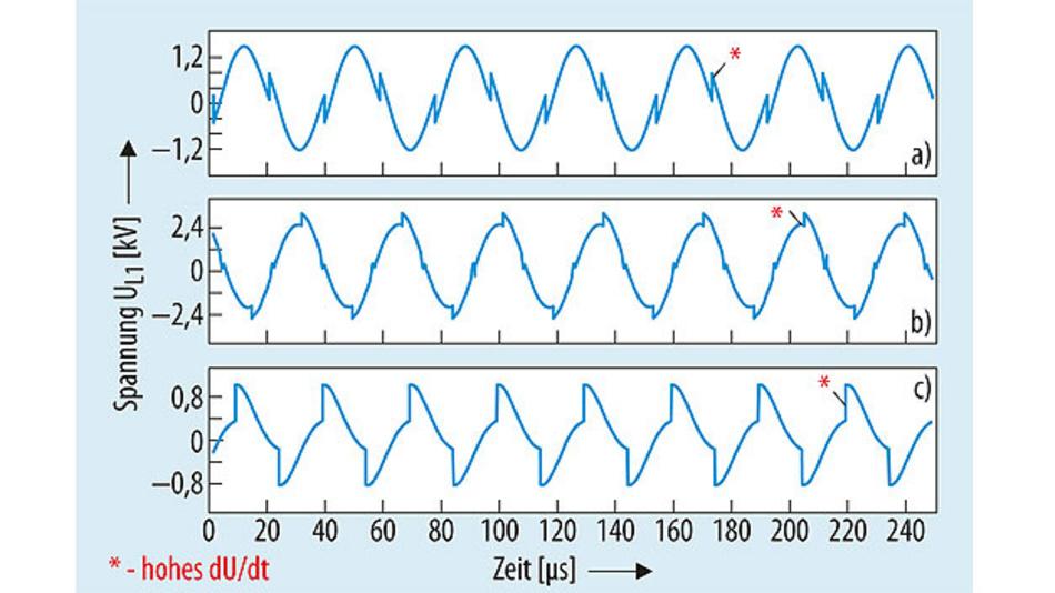 Bild 3. Der Verlauf der Spannung an der Sendespule der Serienresonanz-Schaltung (Bild 2) – im Gegentaktbetrieb, Schalter S1 und S4 sowie S2 und S3 schalten gleich-zeitig – zeigt in allen Arbeitsbereichen bei f < fr1 (a), f = fr1 (b) und f > fr1 (c) steile Spannungsflanken, die EMV-Probleme verursachen können.