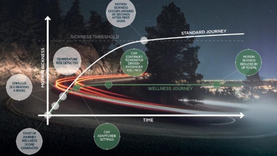 Jaguar Land Rover arbeitet daran, Reiseübelkeit im Fahrzeug zu reduzieren