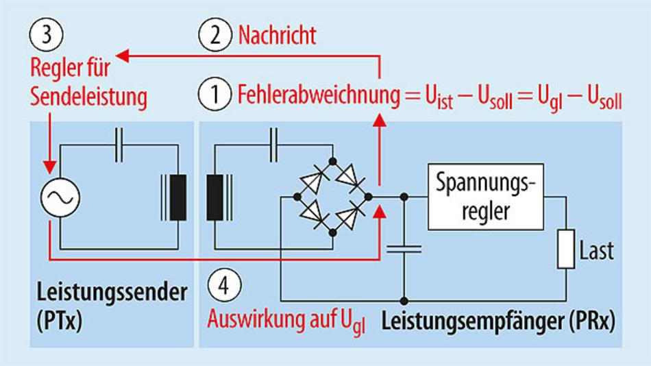 Bild 1. Zur Regelung der Leistung in einem Qi-Wireless-Power-System wird die Ausgangsspannung des Gleichrichters im Leistungsempfänger (Ugl) als Ist-Wert erfasst und im Leistungsempfänger mit einem Soll-Wert verglichen.