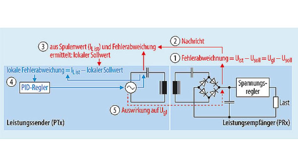 Bild 2. Um die Regelung der Gleichrichterausgangsspannung schneller zu machen, sieht der Qi-Standard einen zweiten Regelkreis vor, der nur lokal im Leistungssender arbeitet und die Stromstärke in der Sendespule misst und anpasst.