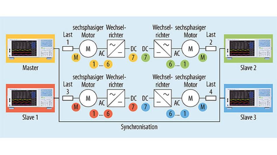 Bild 2. Bis zu vier Leistungsanalysatoren können dank Master/Slave-Funktion für eine Messung synchronisiert werden. Damit kann z. B. der Gesamtwirkungsgrad eines Elektrofahrzeugs mit vier sechsphasigen Motoren ermittelt werden.