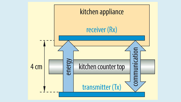 Figure 1. Principle of wireless energy transmission, as it is to be used for wireless power kitchen systems.