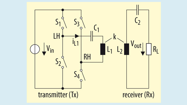 Figure 2. For most wireless power systems, the series resonance circuit is used because it allows power control via the duty cycle.