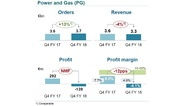 1_Umsatzentwicklung im Geschäftsbereich Power and Gas im 4. Quartal 2018