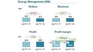 Umsatzentwicklung im Geschäftsbereich Energy Management  im 4. Quartal 2018