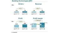 Umsatzentwicklung im Geschäftsbereich Building Technologies  im 4. Quartal 2018