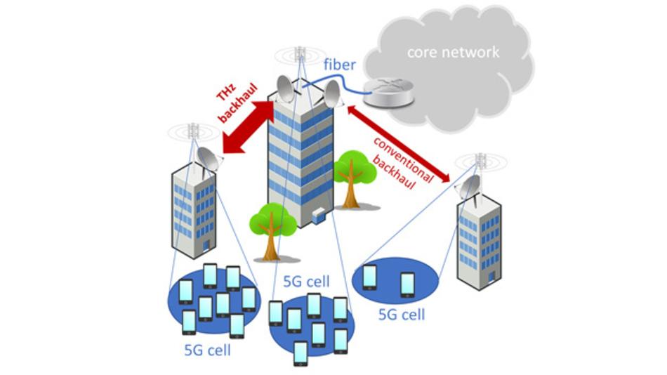 THz-Richtfunkstrecken können den Datenverkehr von 5G-Mobilfunkbasisstationen ins Datennetz des Mobilfunknetzbeteibers sicherstellen.