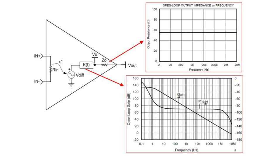 Bild 1. Das AC-Modell eines Operationsverstärkers mit den wichtigen Kenngrößen für den Leerlaufbetrieb: Ausgangsimpedanz ZA0 und Verstärkung V0, die mit den im Datenblatt angegebenen Frequenzgängen ZA0 und V0 korrespondieren sollen.