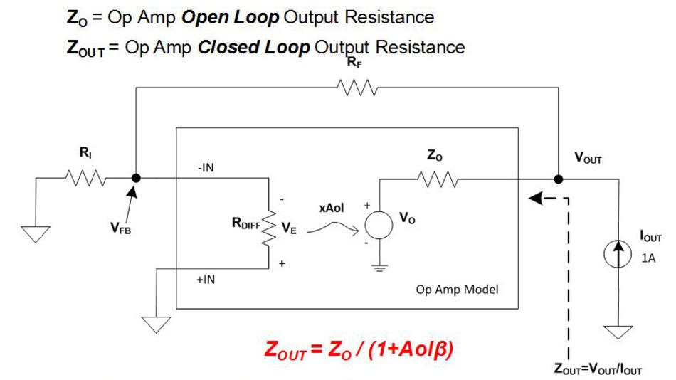 Bild 2. Die Ausgangsimpedanz ZA eines gegengekoppelten Operationsverstärkers lässt sich aus der Ausgangsimpedanz im Leerlauf ZA0 mithilfe der Leerlaufverstärkung (V0) und dem Rückkopplungsfaktor (ß) errechnen.
