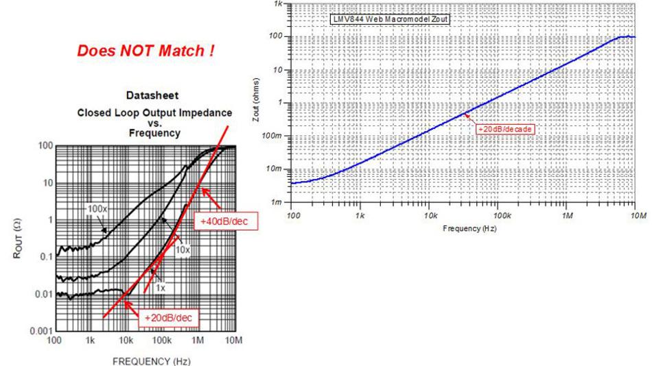 Bild 4. Die mit dem Makromodell für SPICE gemessene Ausgangsimpedanz (oben) sollte mit den Messdiagrammen im Datenblatt übereinstimmen. Das Modell des Operationsverstärkers LMV844 beispielsweise stimmt mit einer Steigung von 20 dB/Dekade nur im unteren Frequenzbereich mit dem Diagramm im Datenblatt in etwa überein. Bei höheren Frequenzen gibt das Datenblatt eine Steigung von 40 dB/Dekade aus. Das SPICE-Makromodell passt also nicht exakt.