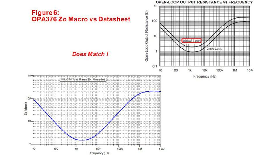 Bild 6. Die per SPICE ermittelte Leerlauf-Ausgangsimpedanz des Operationsverstärkers OPA376 stimmt gut mit dem Messdiagramm aus dem Datenblatt überein. Das SPICE-Makromodell des OPA376 gibt das Verhalten des Operationsverstärkers richtig wieder.