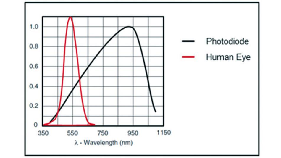 Bild 2: Vergleich der Spektralempfindlichkeit des menschlichen Auges mit der Spektralempfindlichkeit der Silizium-Photodiode mit dem hilfreichen Überschneidungsbereich