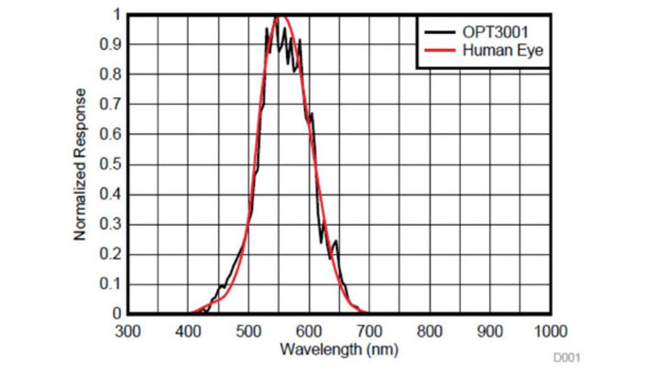Bild 3: Optische Filter und weitere interne Komponenten und Berechnungen ermöglichen es dem Umgebungssensor OPT3001, das eingehende Umgebungssignal auf eine für das menschliche Auge geeignete Spektralempfindlichkeit abzubilden.