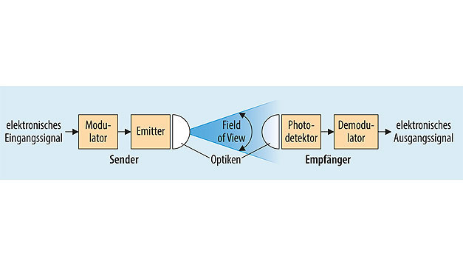 Bild 1. Aufbau einer drahtlosen optischen Übertragungsstrecke.