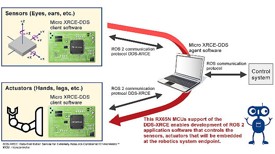 Renesas Electronics unterstützt mit seinen Mikrocontroller Robotik-Entwicklung mit dem kommenden ROS-2-Kommunikationsprotokoll.