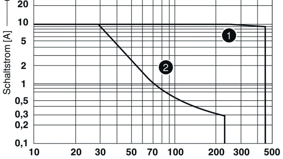 Bild 2: Stark unterschiedliche Lastgrenzkurven eines Standard-Koppelrelais für kontaktseitiges Schalten von AC-Lasten (Kurve1) und DC-Lasten (Kurve2) – jeweils ohmsche Last.
