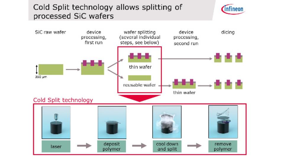 So läuft das Cold-Split-Verfahren von Siltectra ab.