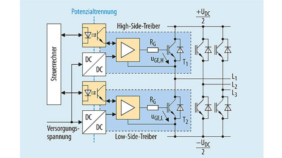 Bild 1. Ein Brückenzweig in einer dreiphasigen IGBT-Leistungsendstufe mit jeweils separaten DC/DC-Wandlern und Isolatoren.