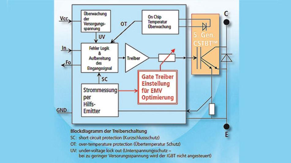 Bild 3. Blockschaltung eines IGBT-Treibers