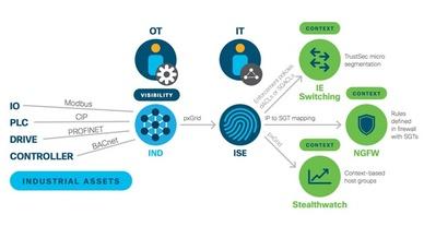 Grafik von Cisco
