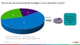 Bosch und das Marktforschungsinstitut Innofact haben eine Umfrage zu künstlicher Intelligenz durchgeführt.