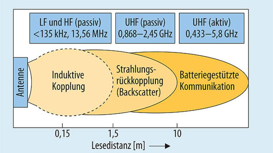 Bild 1. Die für ein RFID-System genutzte Frequenz entscheidet über die erzielbare Lesedistanz.