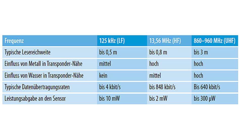 Tabelle. Die wichtigsten Kennwerte eines RFID-Sensor-Systems im Vergleich.