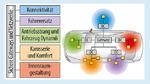 Die moderne Fahrzeugarchitektur basiert auf fünf Anwendungsdomänen und enthält Sensor-Substrukturen