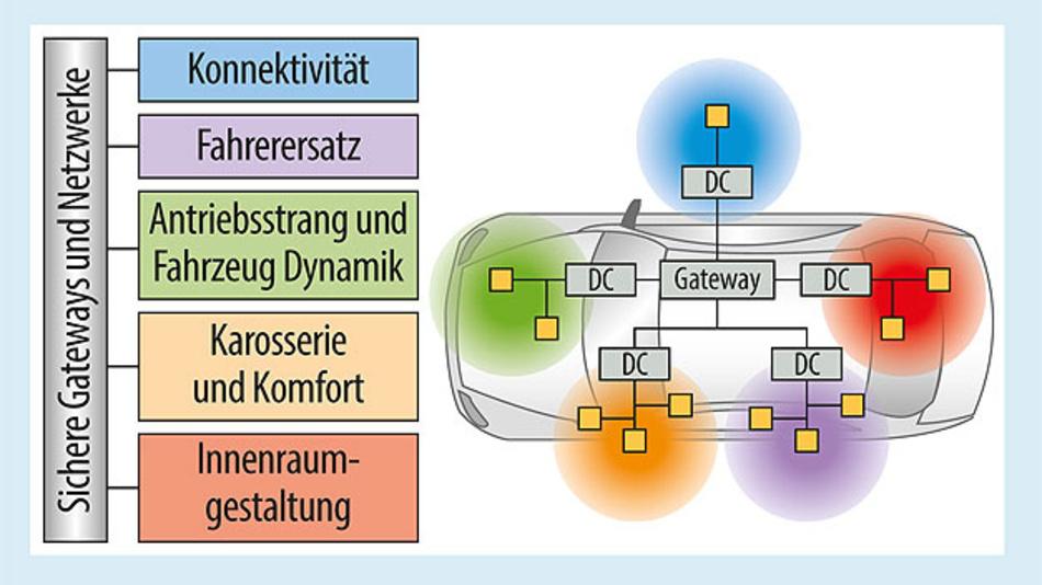 Bild 2. Die moderne Fahrzeugarchitektur basiert auf fünf Anwendungsdomänen und enthält Sensor-Substrukturen.