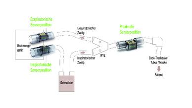 Schematischer Aufbau eines Beatmungsgerätes mit den verschiedenen Sensorpositionen
