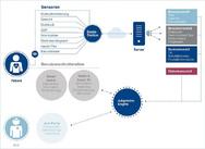 Das Konzept als Prozess-Diagramm