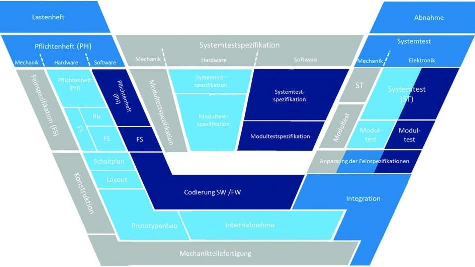 Bild 1: Die Elektronik-Entwicklung erfolgt im bewährten V-Modell. Nach jedem Abschnitt erfolgt ein Review, bei dem alle Bereiche eingebunden werden, um das Projekt für den nächsten Abschnitt freizugeben. Dies hilft Zeit und Folgekosten zu sparen.