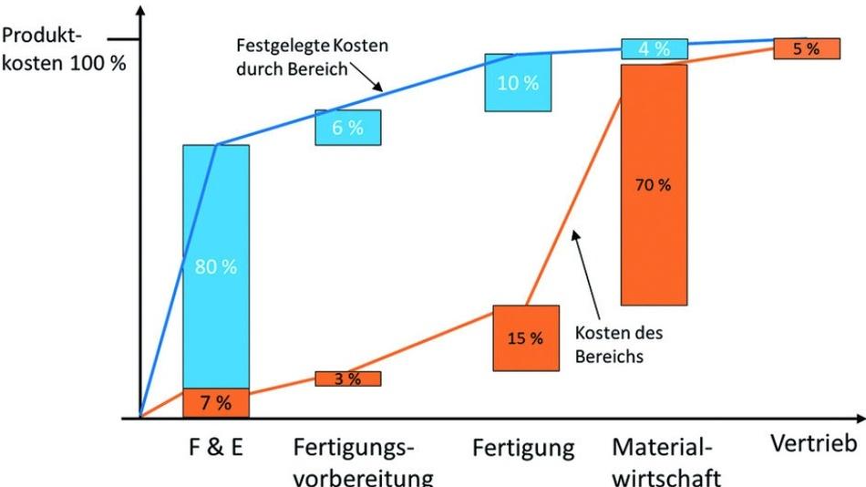 Bild 2: Welche Bereiche sind für welchen Anteil der Produktkosten verantwortlich? Man sieht, dass 70% bis 80% der Produktkosten in der Entwicklung festgelegt werden.