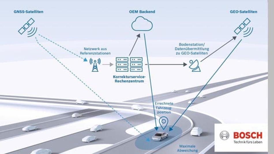 Bosch hat einen Bewegungs- und Positionssensor ür die präzise Lokalisierung von automatisierten Fahrzeugen entwickelt.