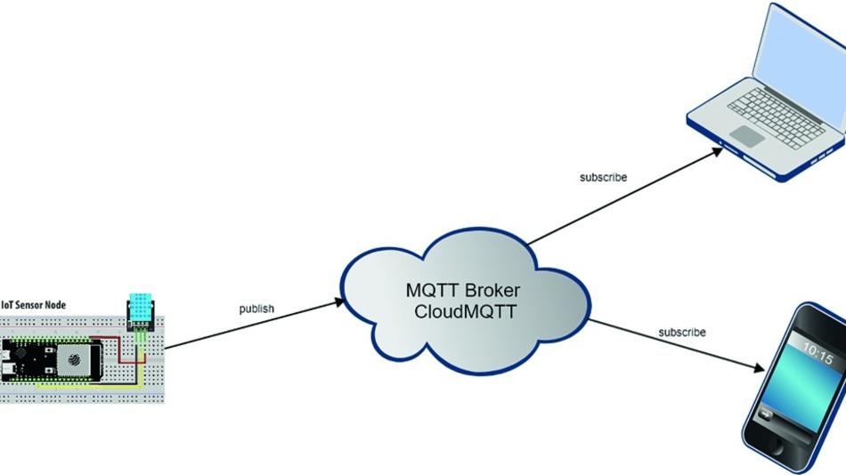 Bild 6: IoT-Sensor-Node sendet MQTT Messages.