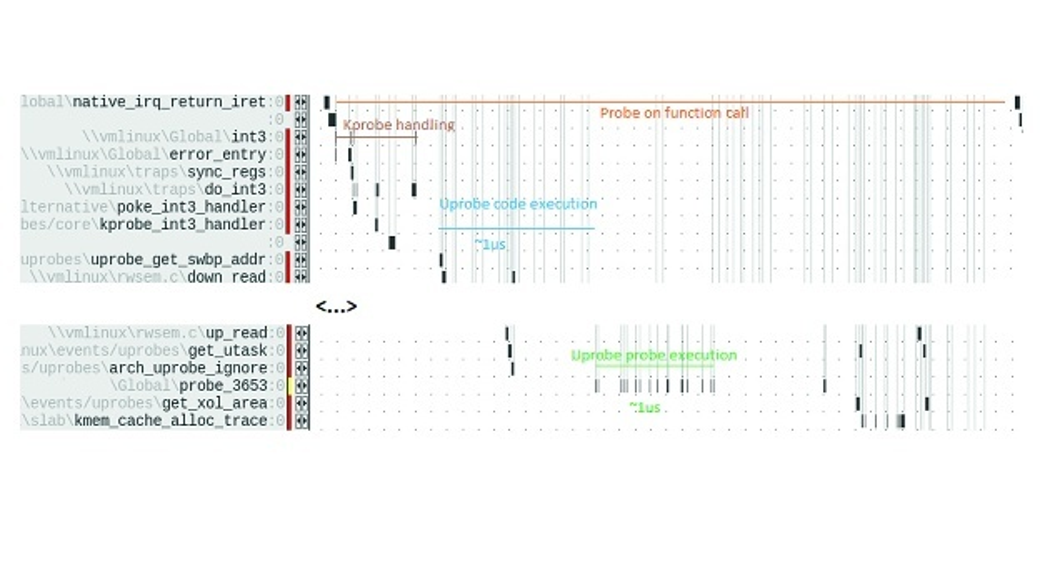 Bild 1: Uprobe-Aufrufe bei Intel-Prozessoren.