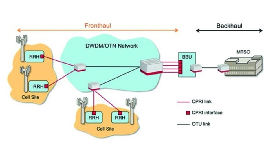 Bild 1: Aufbau einer RRH-basierten Wireless-Infrastruktur.