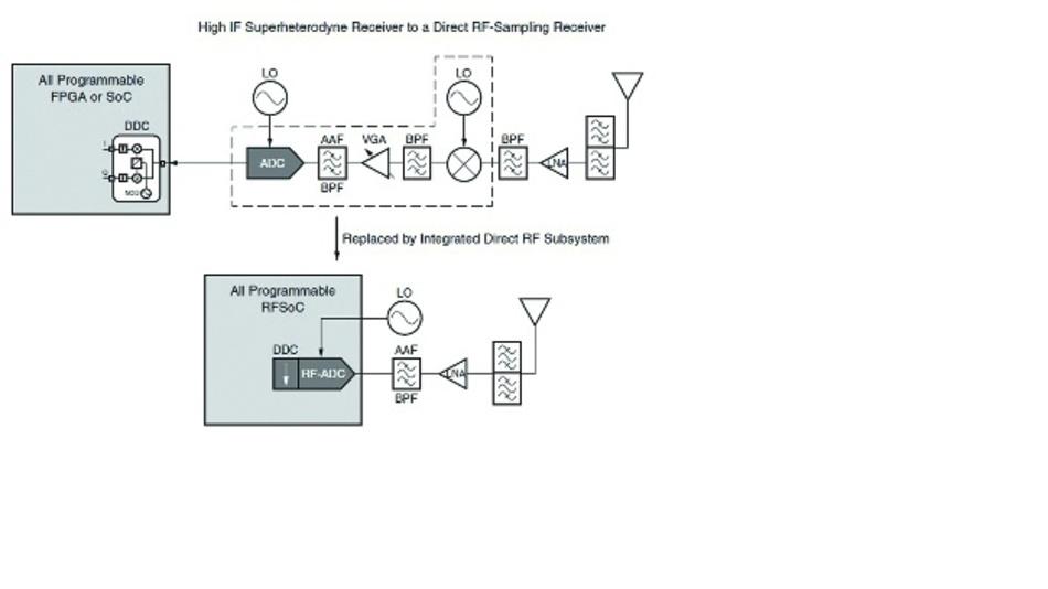 Bild 3: Vergleich eines konventionellen Designs mit ZF-Stufe und einem Direkt-HF-Design auf Basis von RFSoC-Chips.