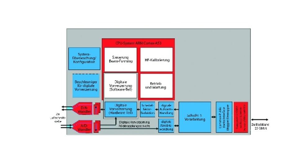 Bild 4: Blockdiagramm eines 5G-Radio und digitalem Frontend unter Nutzung eines RFSoC.