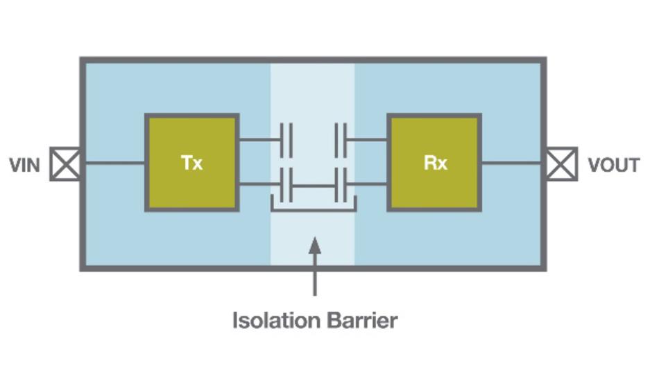 Bild 3: Blockschaltbild eines kapazitiv gekoppelten, digitalen Isolators auf CMOS-Basis