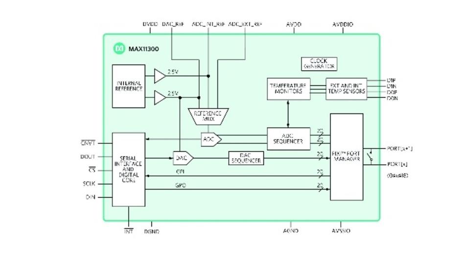 Bild 1: Das MAX11300 PIXI ist das erste konfigurierbare Hochspannungs-IC für Mixed-Signal-I/Os, das benutzerdefinierte ADC-, DAC- oder GPIO-Funktionen bietet.