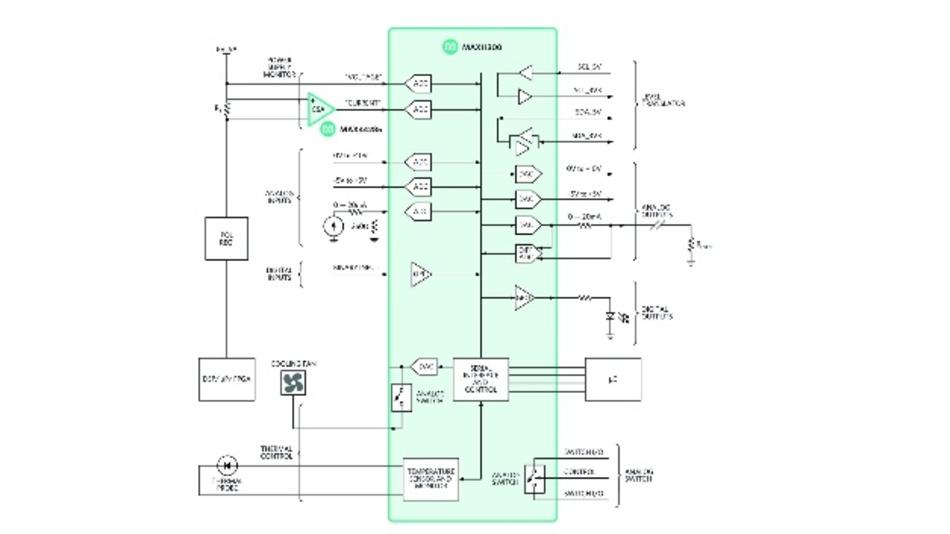 Bild 2: Ein typisches Anwendungsbeispiel für die Steuerung und Überwachung des MAX11300 PIXI: Ein Motor-Regler zur temperaturabhängigen Steuerung eines Lüfter mit Pulsweitenmodulation.