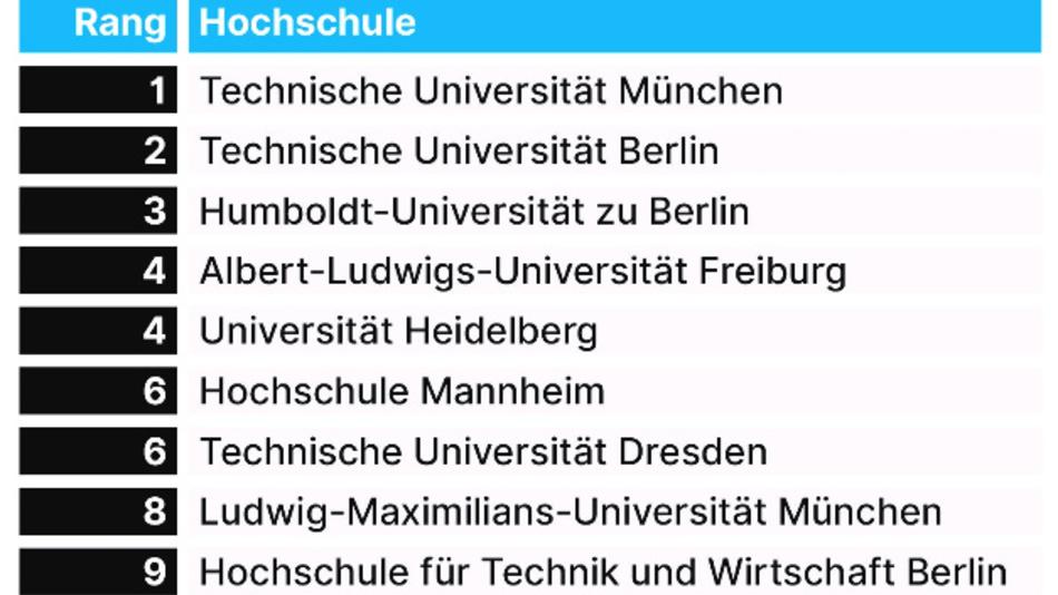 Auf Platz 10 folgenden punktgleich die Johannes Gutenberg-Universität Mainz und die Uni Köln.