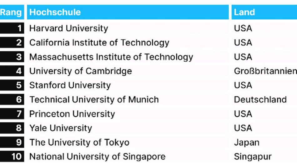 Sechs der zehn renommiertesten Universitäten stammen aus den USA. An der Spitze: Harvard.