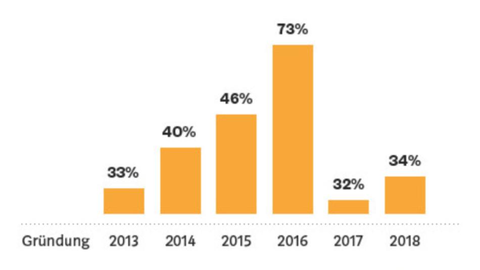 Die meisten Blockchain-Start-ups wurden 2014 bis 2016 gegründet.