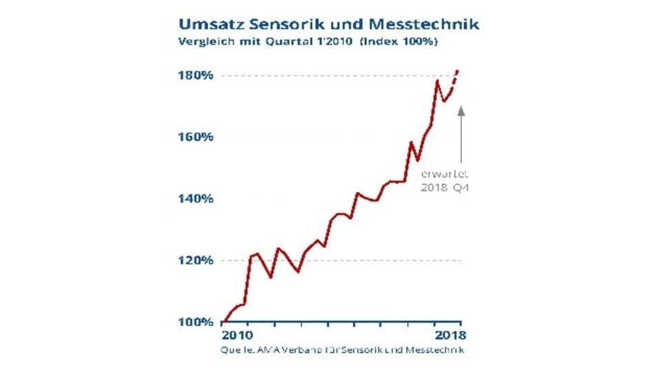 Umsatzentwicklung der Sensorik und Messtechnik