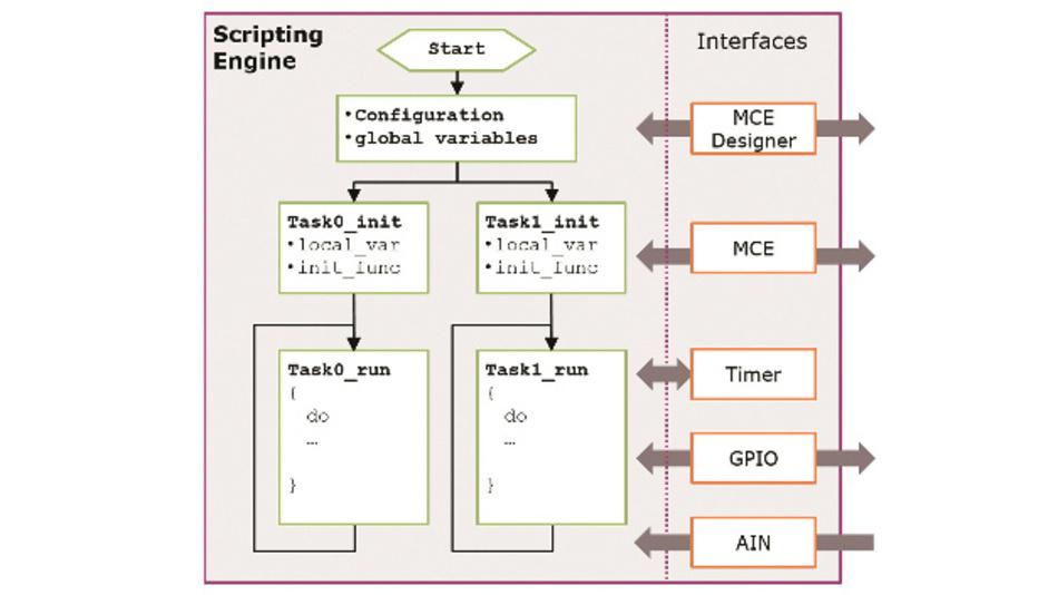 Bild 3: Die Implementierung und die Schnittstellen des Skript-Interpreters sind darauf ausgerichtet, dass Geräteentwickler den iMotion-Controller recht schnell und vielfältig einsetzen können.