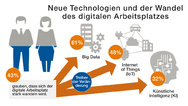 Deutsche Social Collaboration Studie 2018